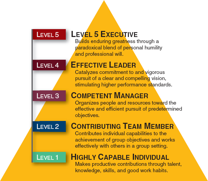 Strategic Leadership How To Avoid The Most Common Error Leaders