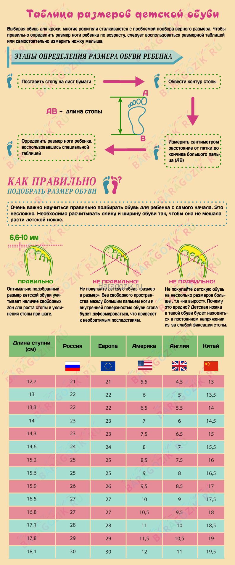e3a963428 Как правильно определить размер ноги и обуви у ребенка– таблица размеров  обуви у детей Россия, США, Европа, Китай и Англия
