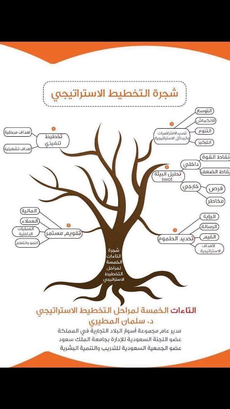 مهارات شجرة التخطيط الاستراتيجي Life Skills Activities Organization Development Business Notes