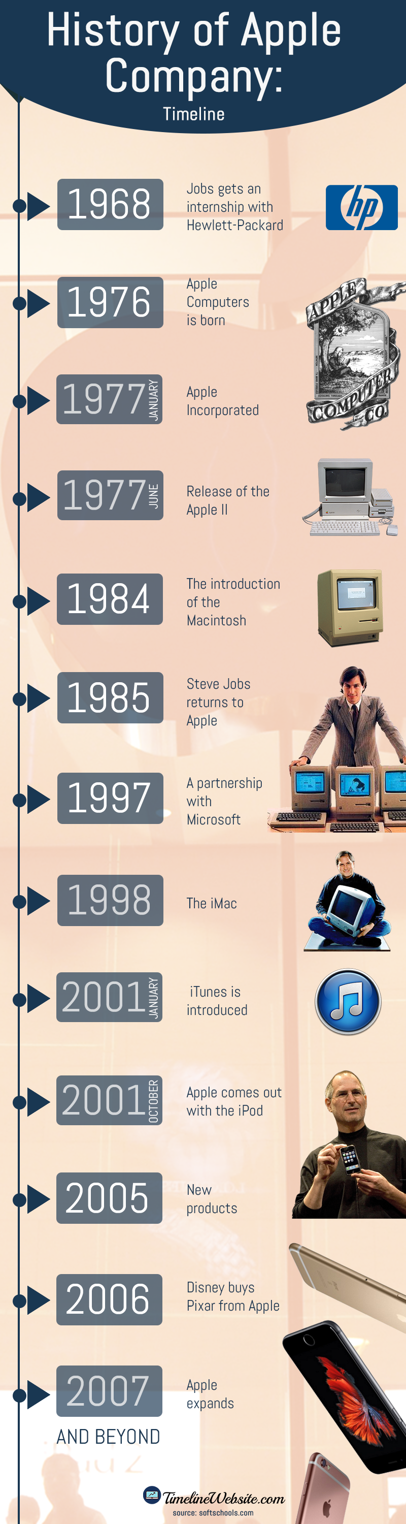 Pin by Timeline Website Infographics on History of Apple ...