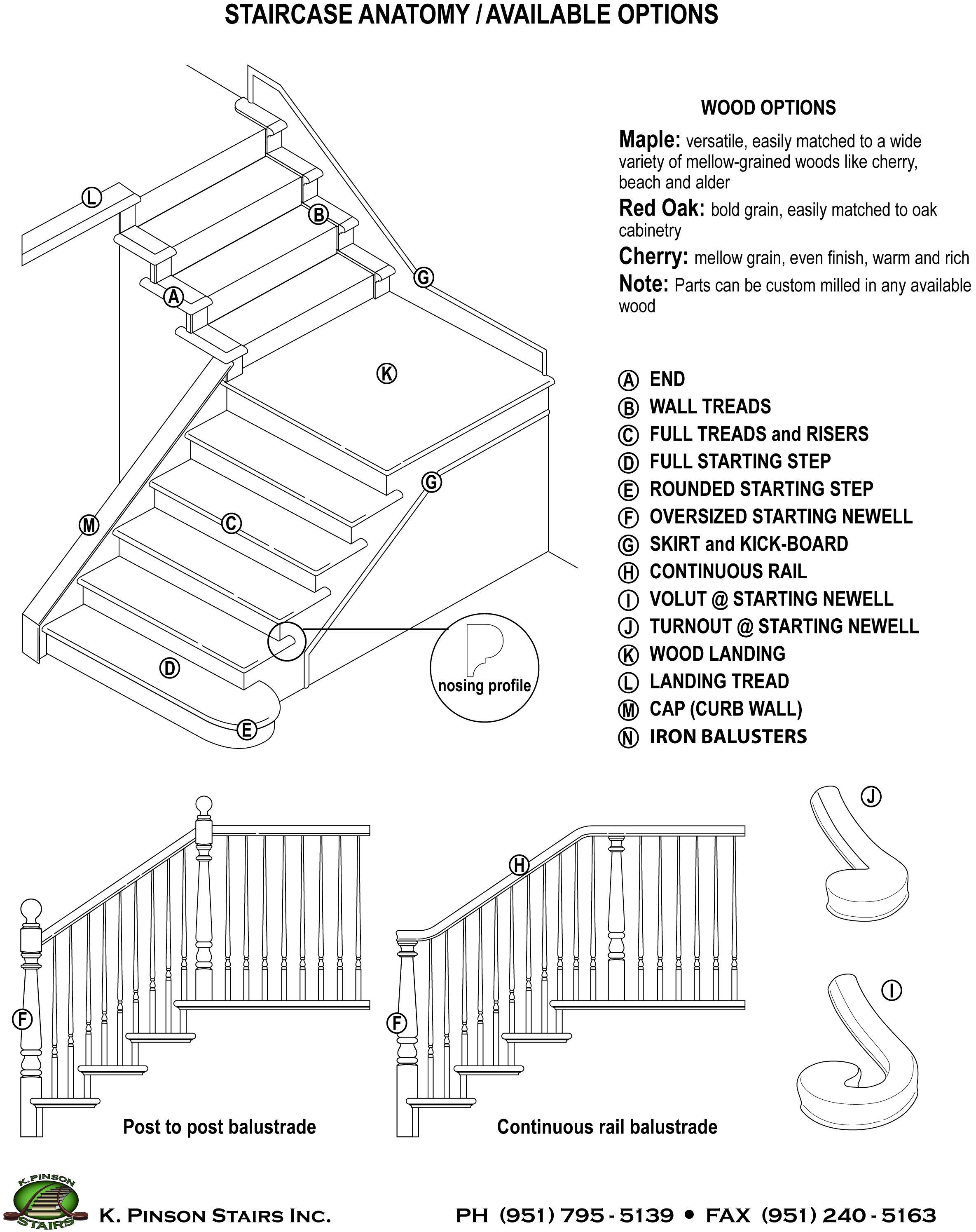 medium resolution of staircase anatomy