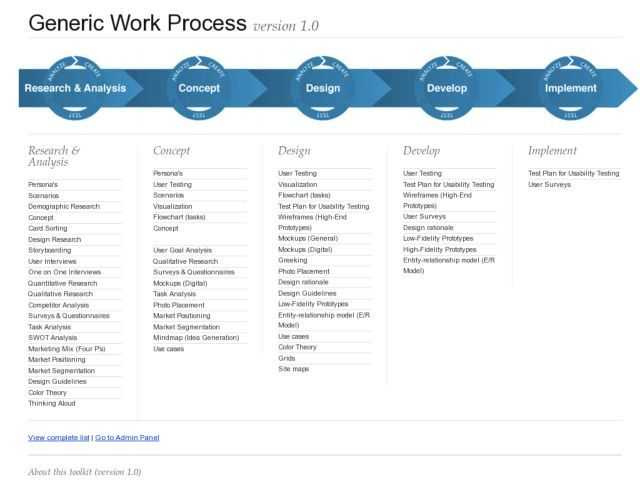 This is a nice diagram of the user centered design process and an ...