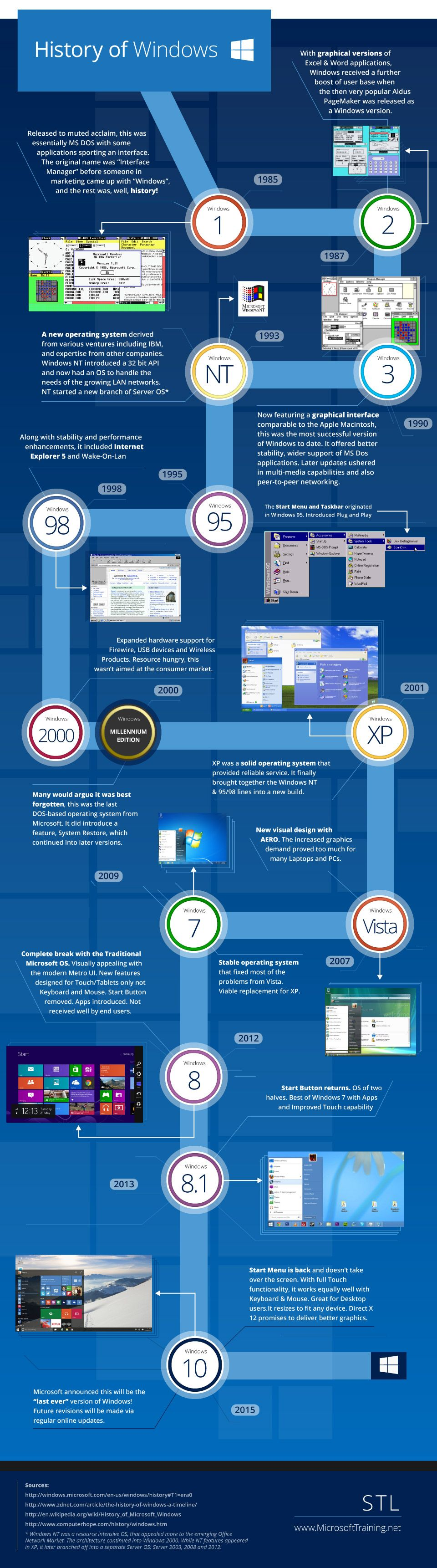The History of Windows #infographic