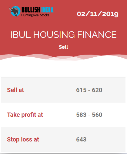 Intraday Call For Today Sell Ibul Housing Finance At 615 620 For More Intraday Calls Visit Https Bit Ly 2fmxee Intraday Trading Stock Advisor Stock Market