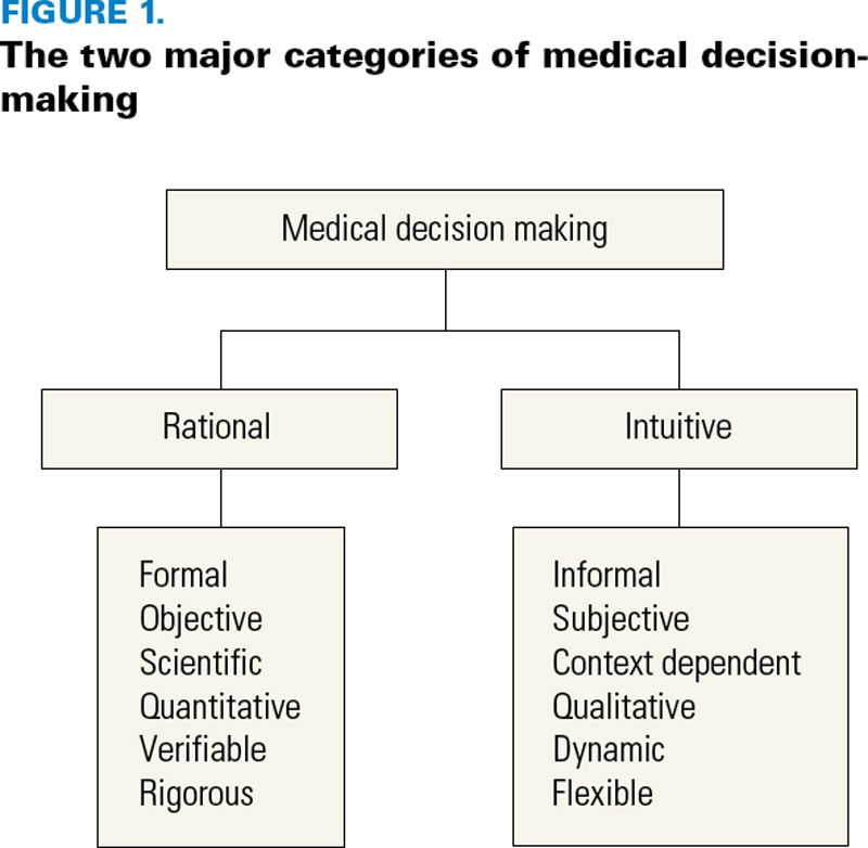 Perspectives On Diagnostic Failure And Patient Safety Patient