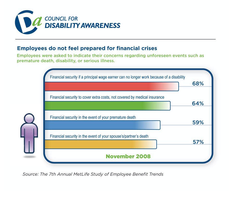 Employees Do Not Feel Prepared Financially Disability Awareness