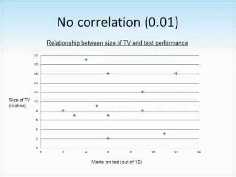 CorelationCoefficient  Quantitative Data Analysis