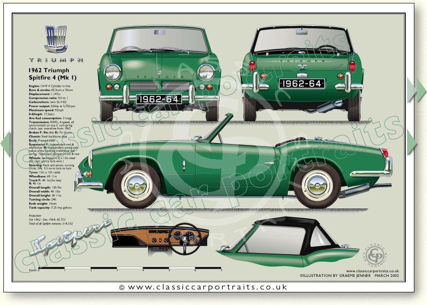 Triumph Spitfire Mk1 1962 64 Classic Sports Car Portrait Print Avto