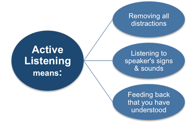 active listening in 4 steps essay You can improve your ability to lead effectively by learning the skills for active listening active listening involves paying attention, withholding judgment, reflecting, clarifying, summarizing and sharing.
