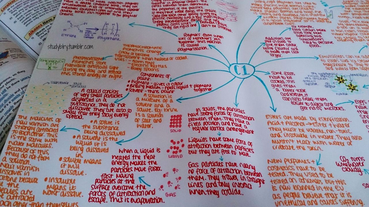 Studying With Images Chemistry Revision Study Journal