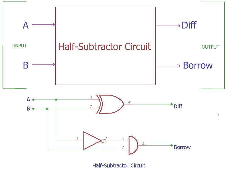 Half Subtractor Circuit And Its Construction Circuit Electronic Organization Circuit Diagram