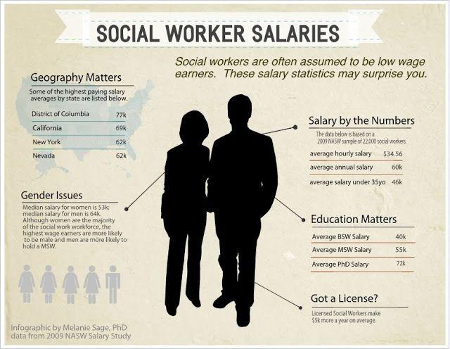 Melanie Sage Social Work Geek Social Work Salaries An Infographic