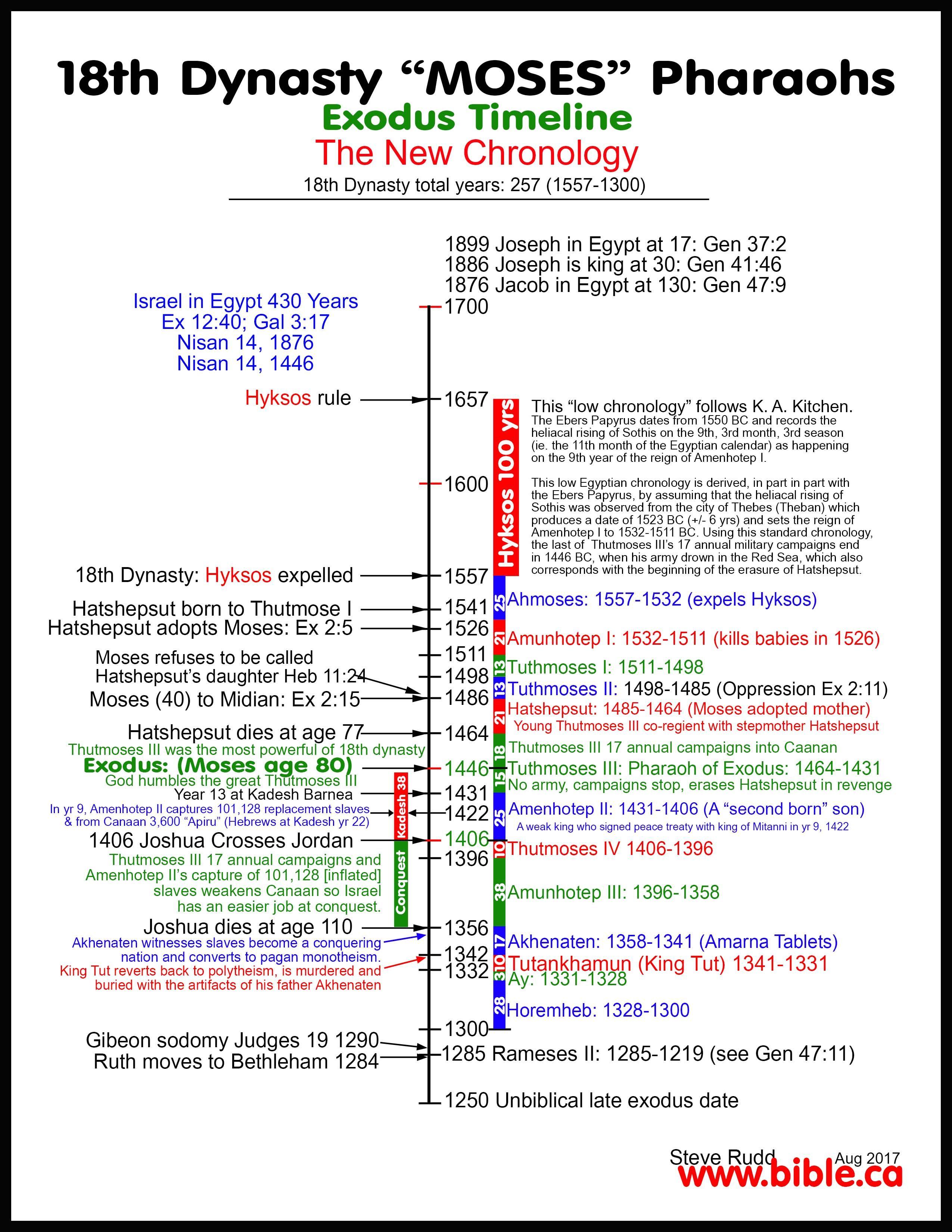 Bible Archeology Exodus Route 18th Dynasty Chronology List