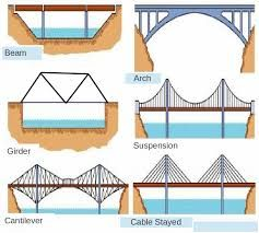 Image result for strong bridge   Design/Engineering   Pinterest ...
