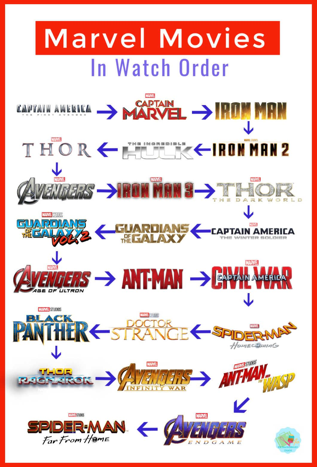 The Correct Marvel Movie Watch Order ⋆ Extraordinary Chaos