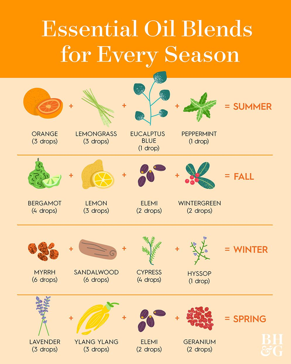 How To Make The Best Diy Essential Oil Blend For Every Season