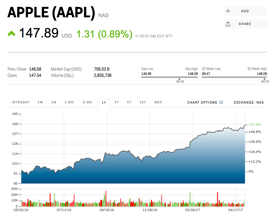 Apple climbs to an alltime high ahead of earnings Stock