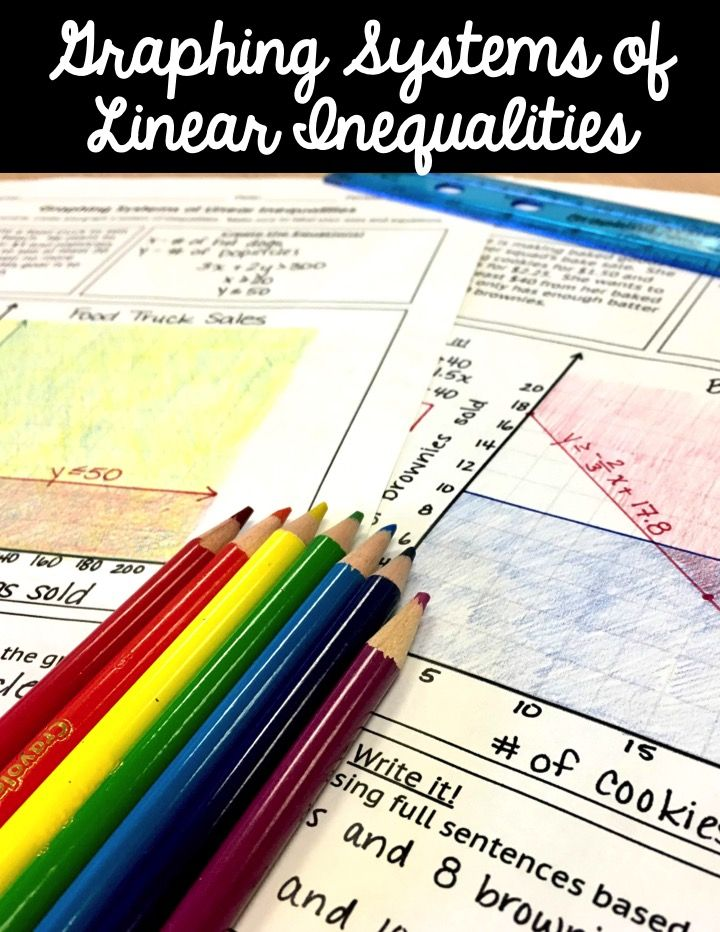 Graphing systems of linear inequalities linear