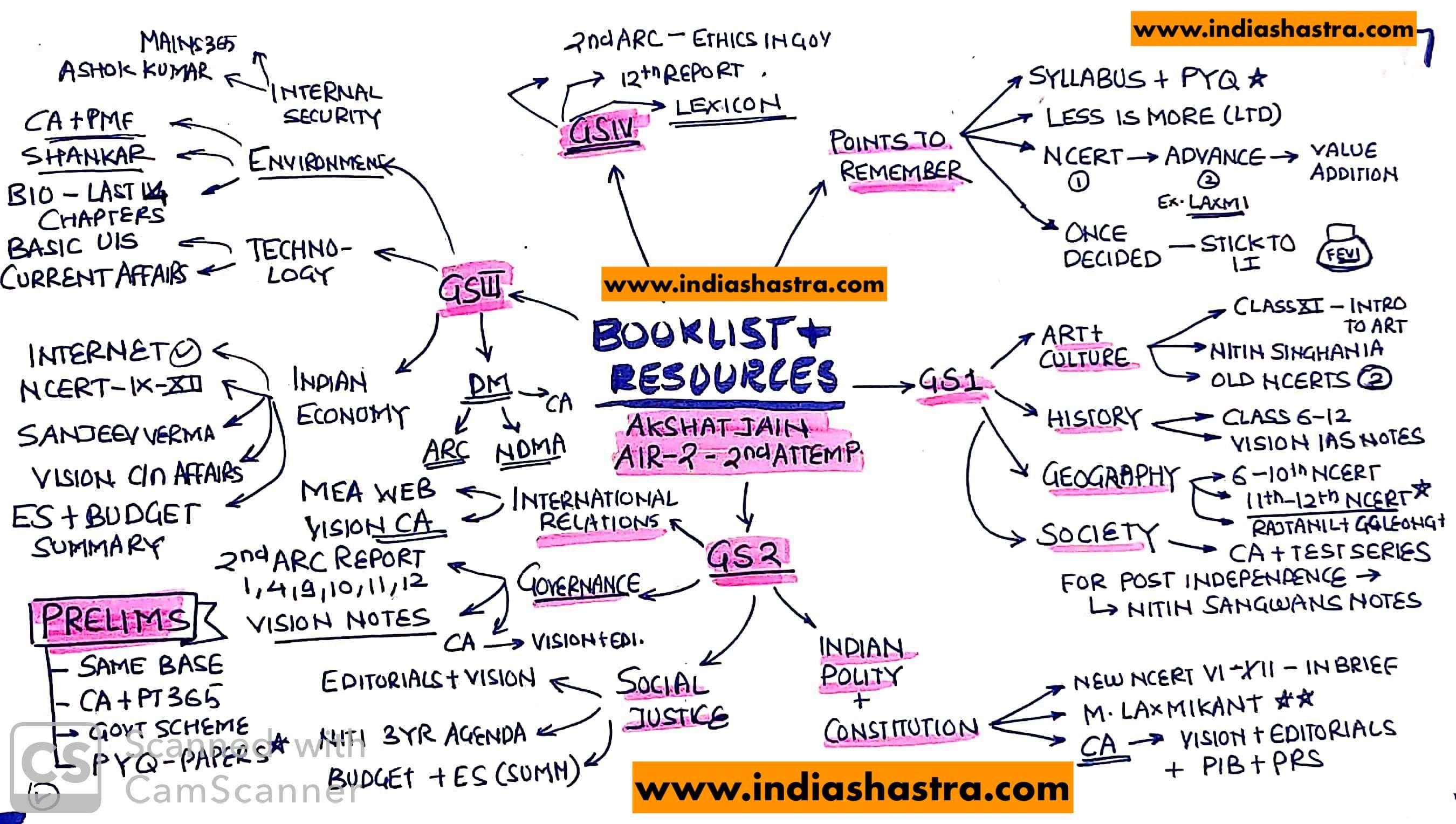 Resource Booklist For Upsc Akshat Jain Air 2 Cse 2018 Book List Middle School Supplie Reading Beginners Essay Writing