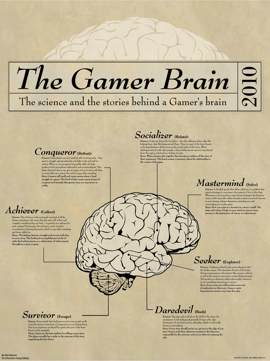The science and the stories behind a gamers brain gamedesign geek games ccuart Gallery