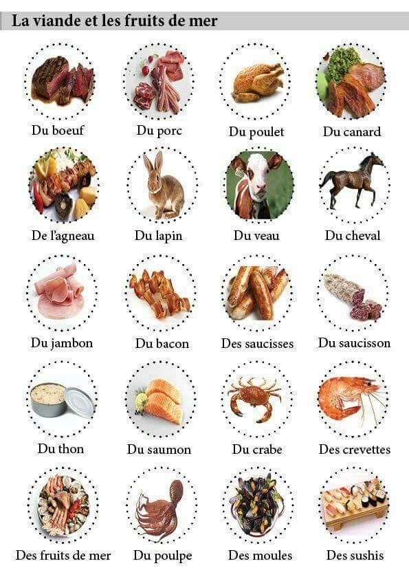 Extrêmement De la viande, etc | francais | Pinterest | Les viandes, Viande et  PF11