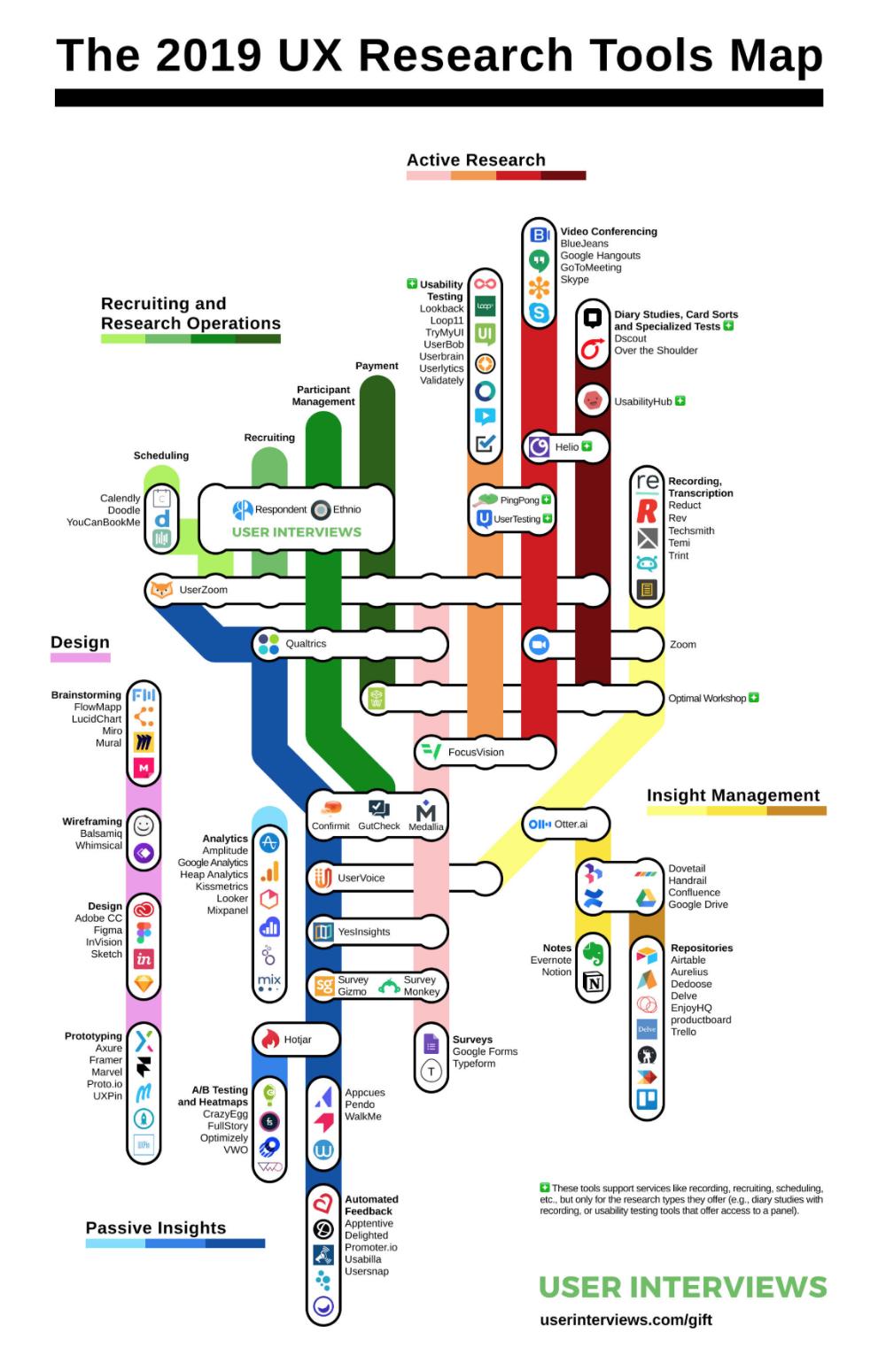24 Linkedin In 2020 Data Visualization Design Usability Testing Web Design Quotes
