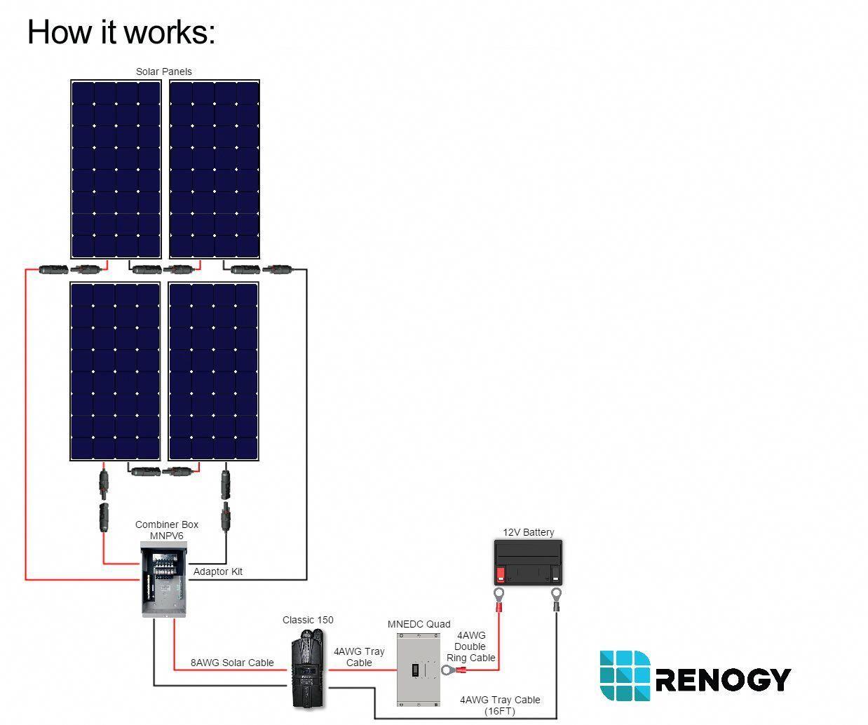 Renogy 1200w Solar Kit Wiring Solarpanels Solarenergy Solarpower Solargenerator Solarpanelkits Solarwaterhe In 2020 Best Solar Panels Solar Energy Panels Solar Panels