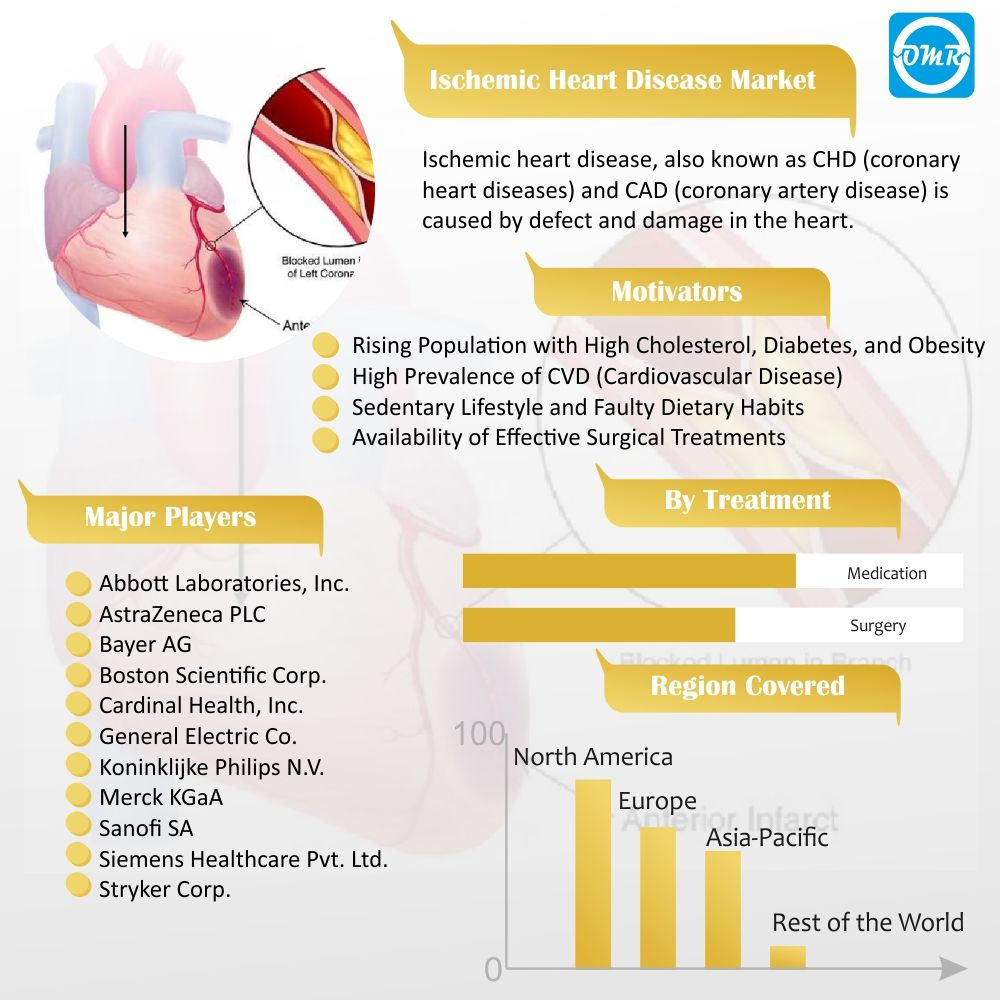 Ischemic Heart Disease Market Size Share Trends And Forecast To 2023 Ischemic Heart Disease Coronary Heart Disease Heart Disease