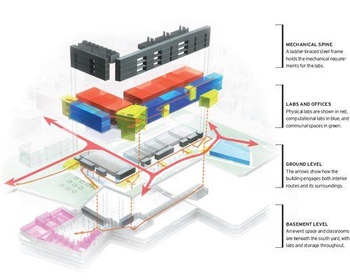 Harvard+NW+Science+Building+By+Skidmore%2C+Owings+%26+Merrill-Photo+%C2%A9+Timothy+Hursley-17.jpg (500×400)