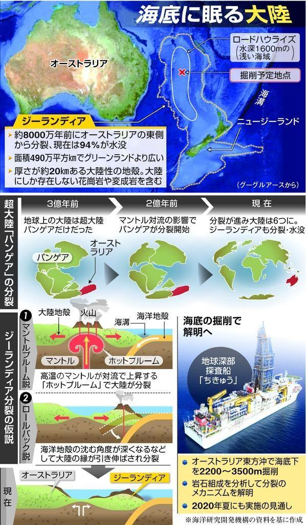 海底に眠る大陸 船 大陸 科学