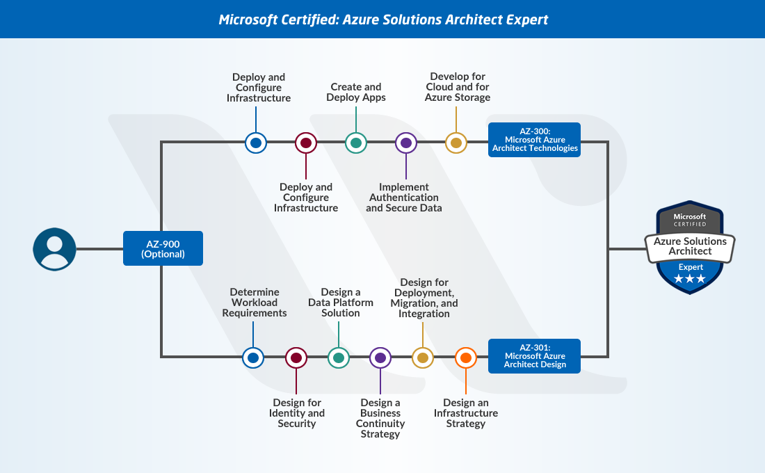 New Microsoft Azure Certifications Path in 2019 [Updated