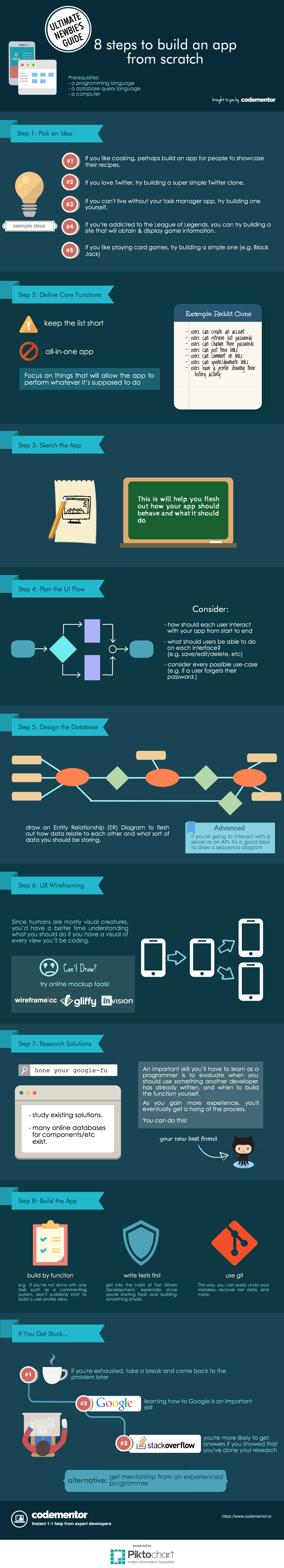 Pin on Codementor infographics for Coding Newbies