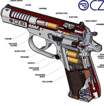 Cz 83 Diagramloading That Magazine Is A Pain Get Your Magazine