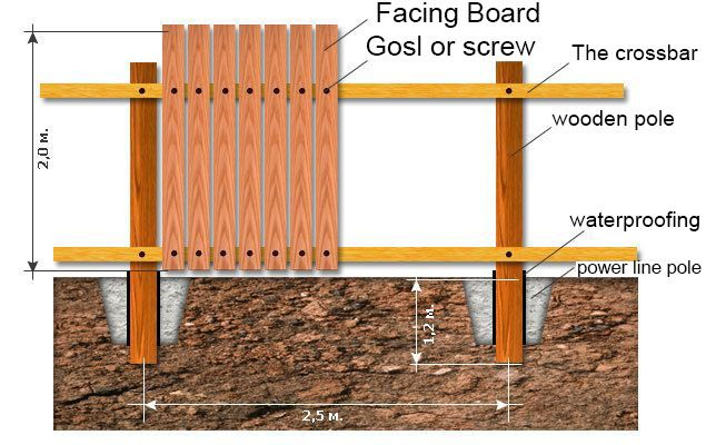 Installing wood fence diagram