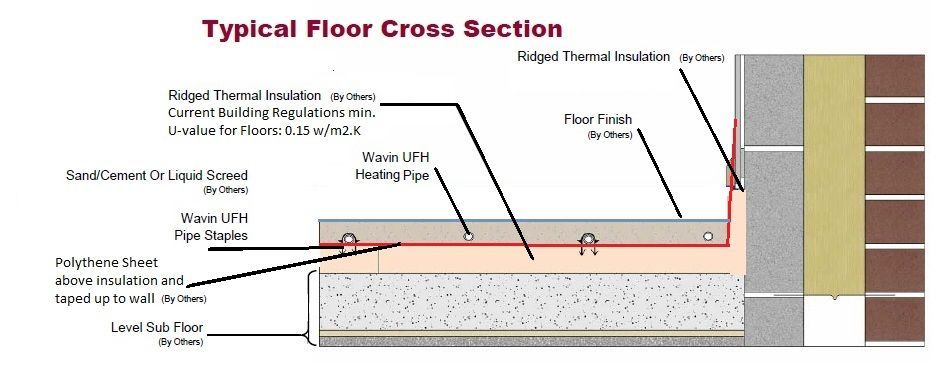 By far the best method for performance of the underfloor heating by far the best method for performance of the underfloor heating system the screed provides good thermal conductivity and reasonable response time cheapraybanclubmaster Gallery