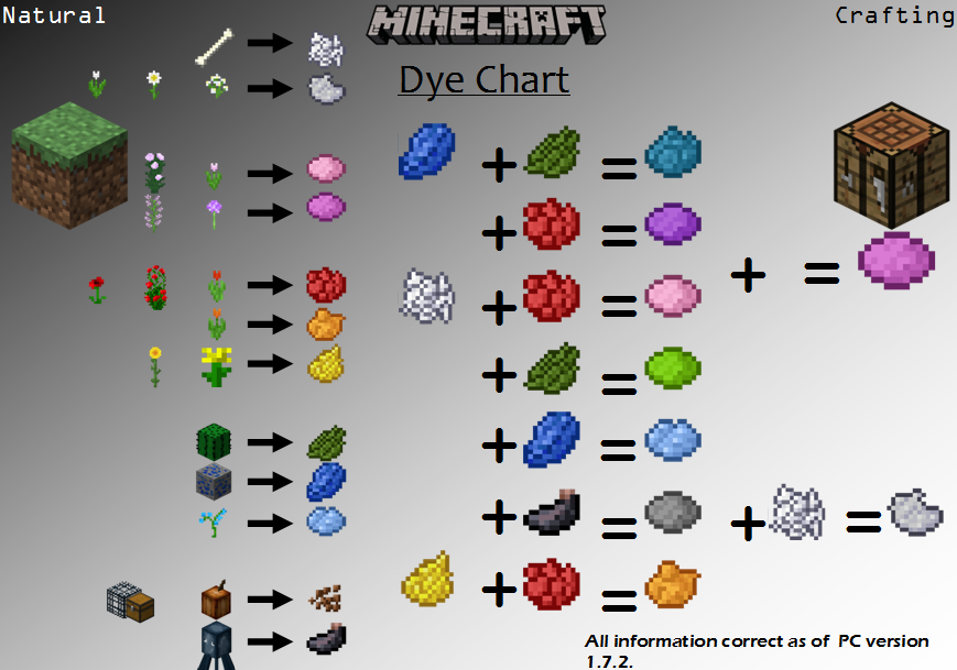 how to make dye in minecraft pe