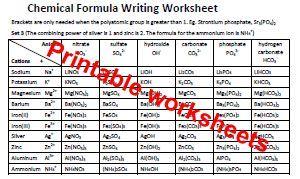 Basic chemistry - Writing chemical formula to balancing ...