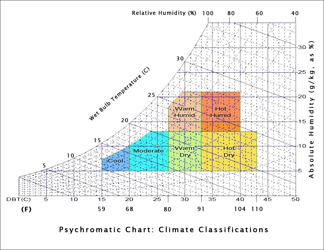 Psychromatic Chart - Climate Classifications