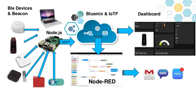 การใช้งาน Node-RED บน Raspberry Pi   Raspberry PI