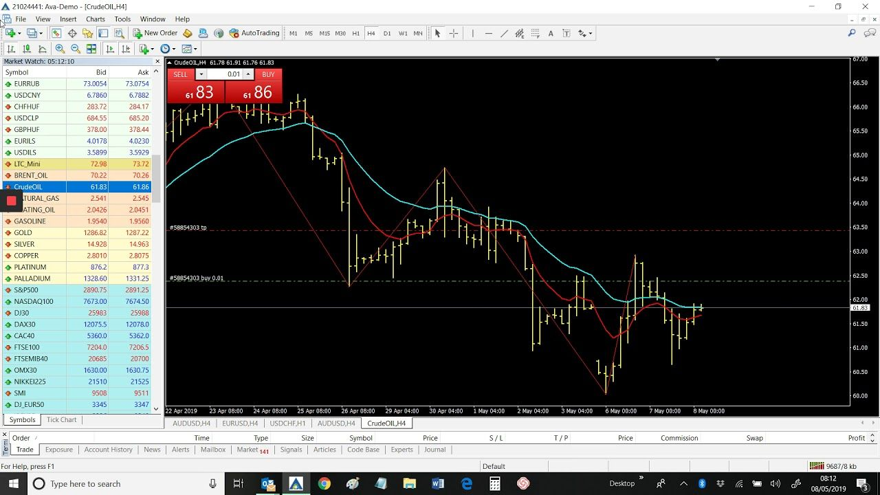 Crude Oil Direct Forex Signals May 8th 2019 Crude Oil Direct