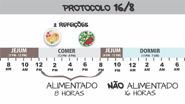 dieta 16 a 8