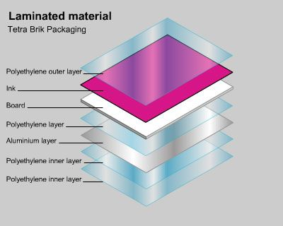 India Evaluating A Process For Recycling Laminated Mater Paper Design Paper Recycling