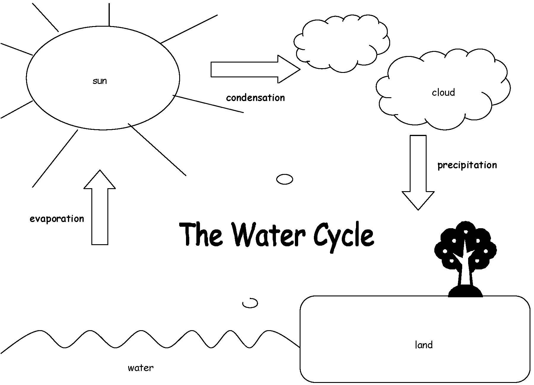 Worksheets The Water Cycle Worksheet water cycle coloring pages the and pages