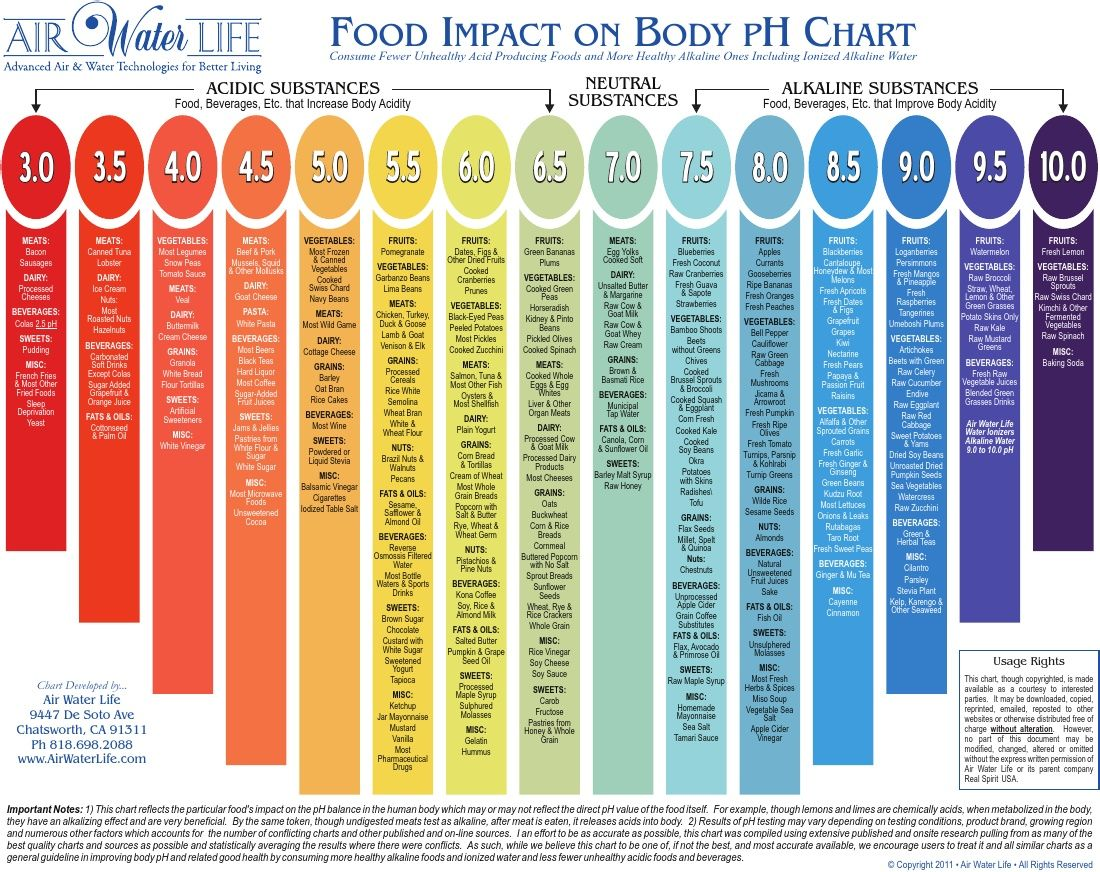 Food Impact On Body Ph Chart  Favorites Health And Wellness
