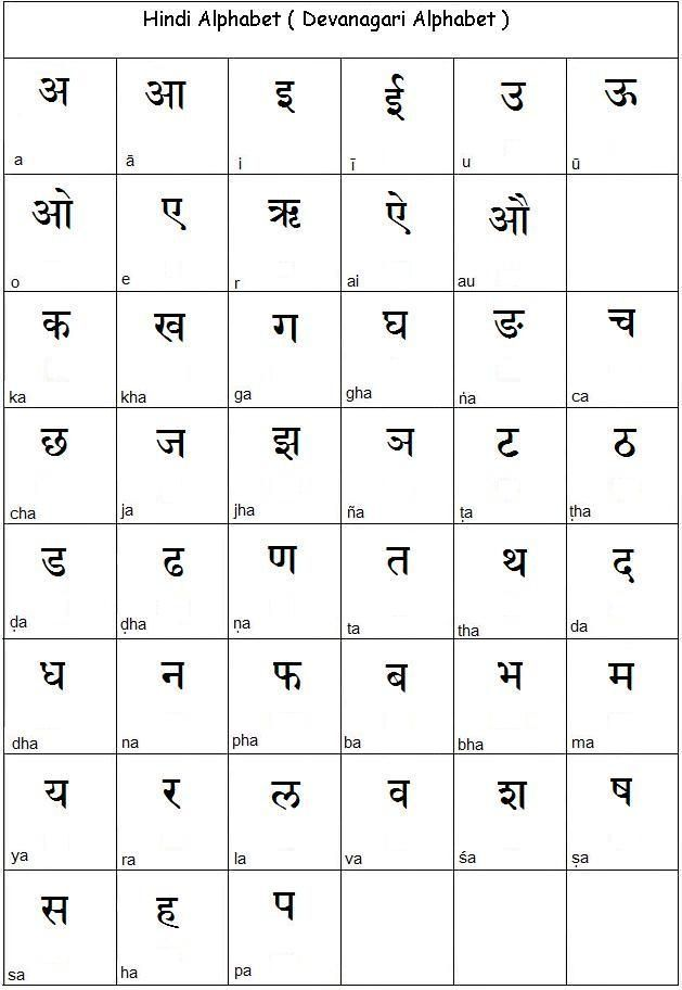 Language- The most common spoken language in India is Hindi 43 - thai alphabet chart