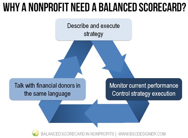 example of nonprofit balanced scorecard with 14 kpis