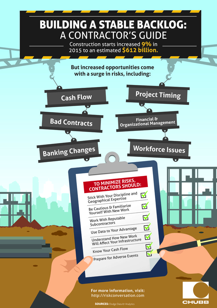 Tips to help contractors manage a stable backlog. Small