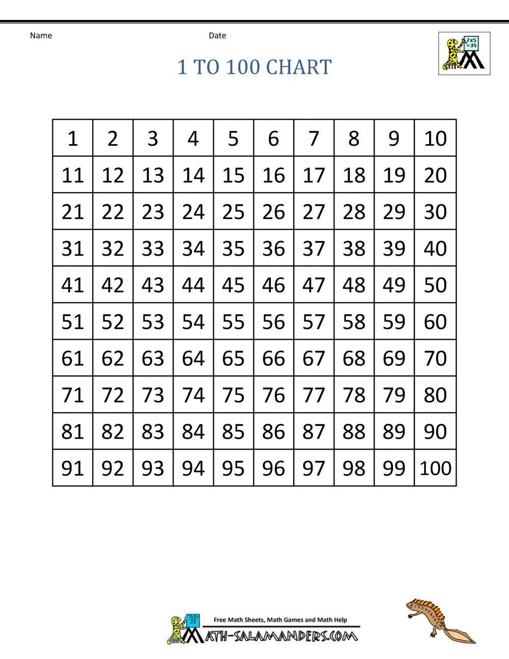 4 Mathematics Chart to 100 List Top 1 100 Chart Printable