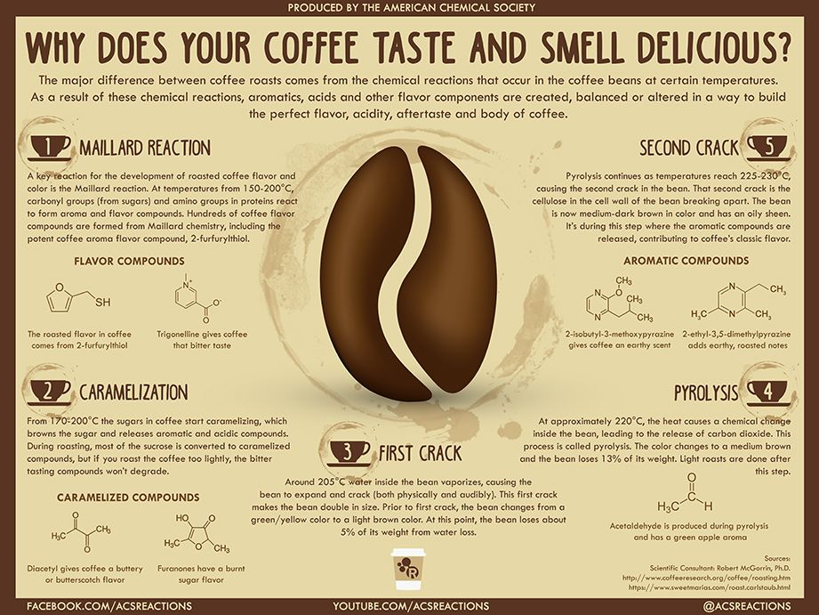 Why Does Your Coffee Taste and Smell So Delicious