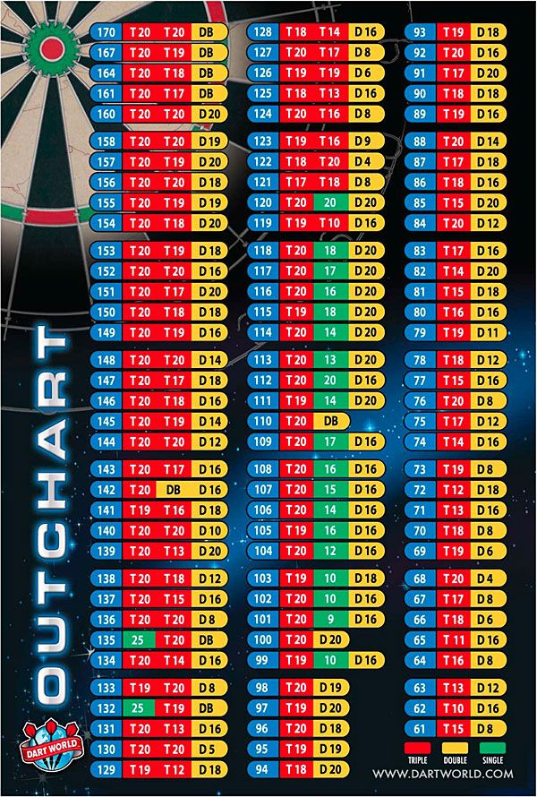 New Dart World Out Chart Wall Poster Darts Dart Board Wall Darts Game